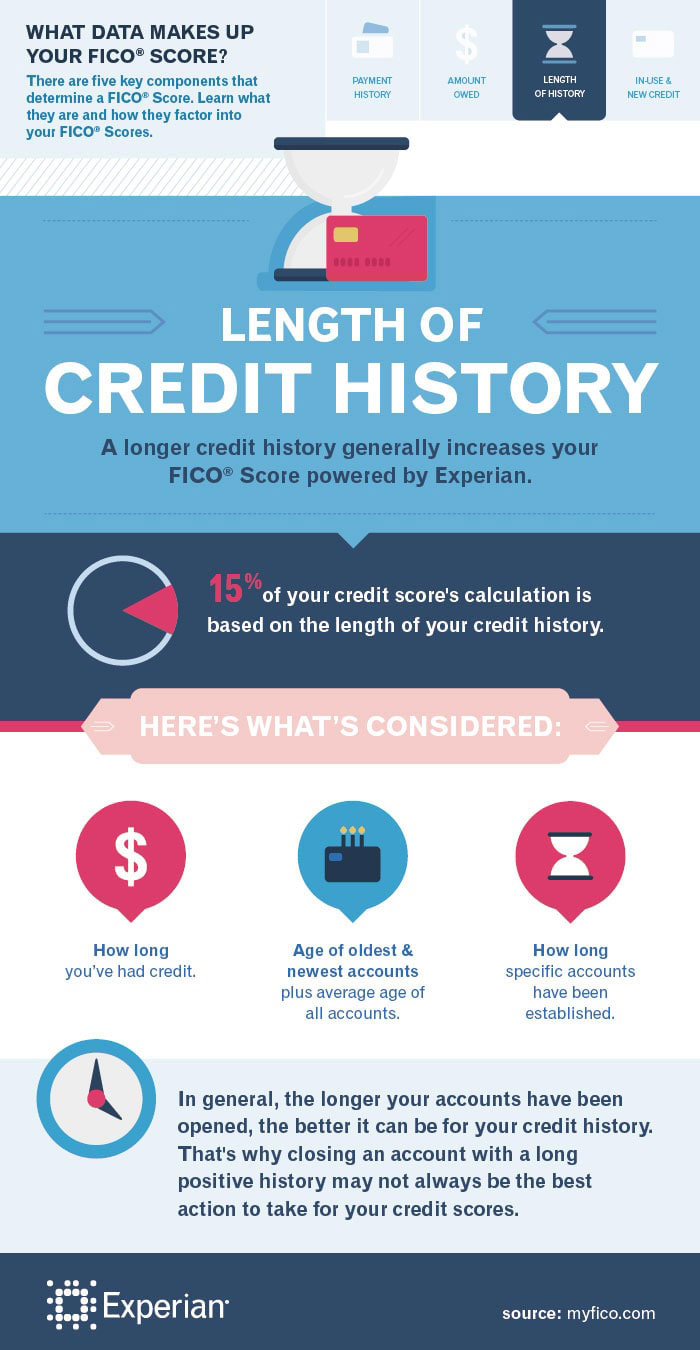creditinfographic
